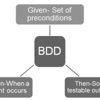 BDD-Cucumber